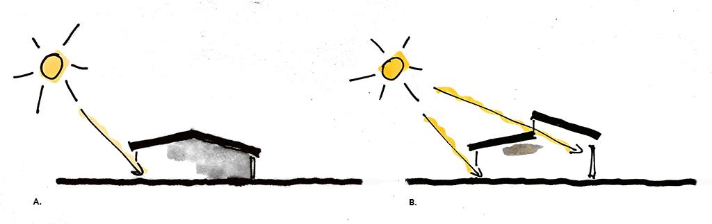 Soldiagram, Lysindfald